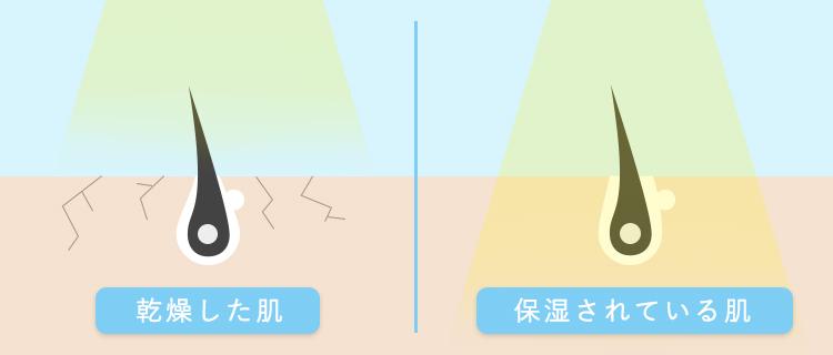 乾燥することによって脱毛の光が肌の内部まで届きにくくなっていることを図解したイラスト