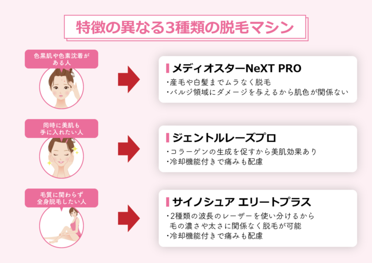 効果バツグンの医療レーザー脱毛|3種類の脱毛機を肌に合わせて使い分